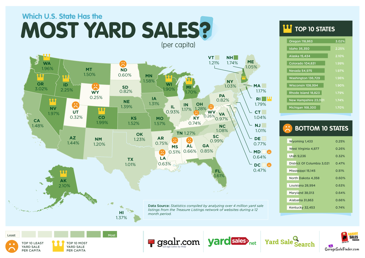 Which U.S. State has the Most & Least Yard Sales?